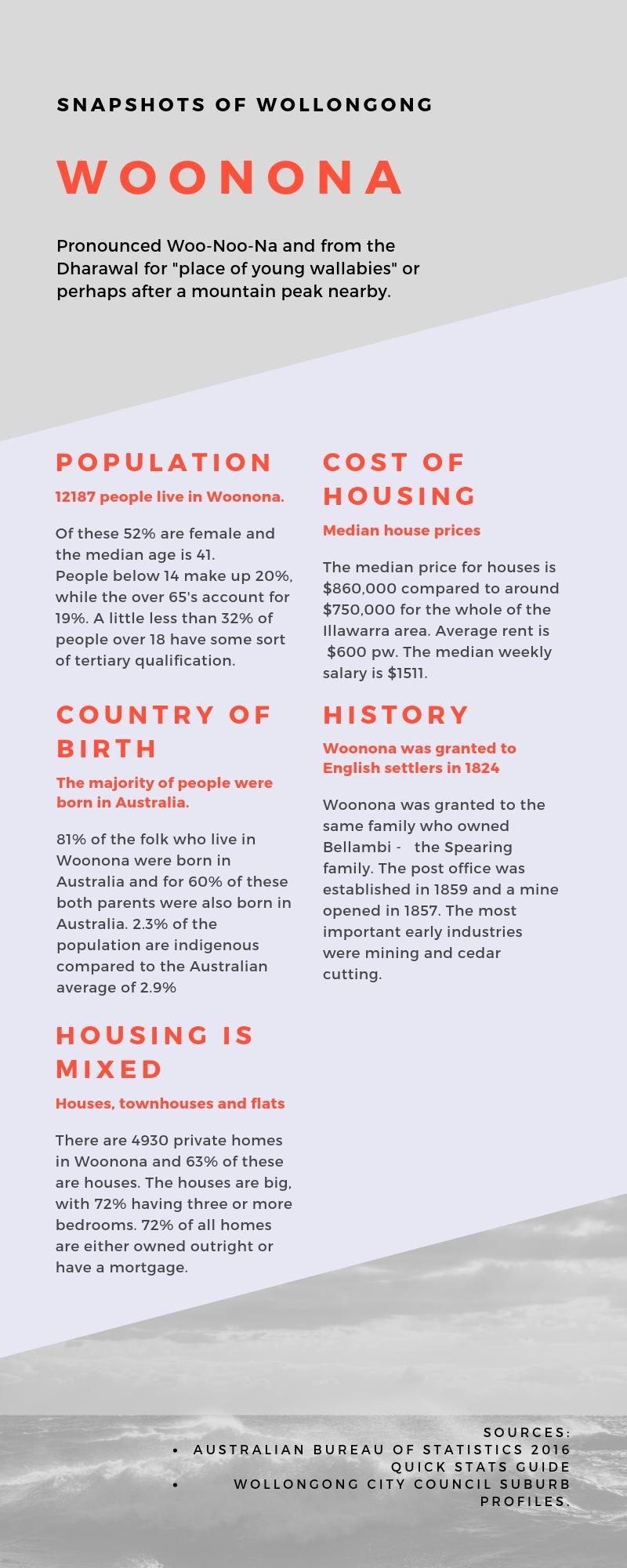 Woonona Infographic